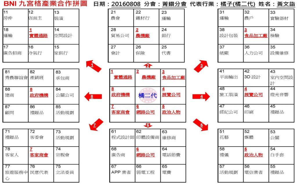BNI台北市中心區橘二代黃文詣2