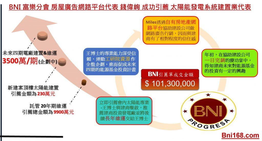 BNI富樂分會房屋廣告網路平台代表 錢偉峋成功引薦太陽能發電系統建置業代表2