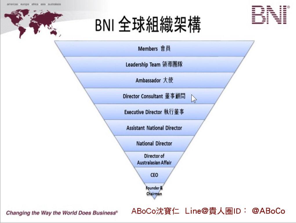 bni%e5%85%a8%e7%90%83%e7%b5%84%e7%b9%94%e6%9e%b6%e6%a7%8b%e5%9c%96